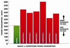 Dezumidificatorul Meaco 20L Economic (desemnat Best Buy de catre publicatia Which?)